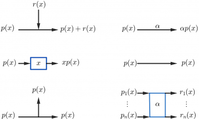 building blocks for signal flow graphs